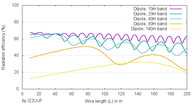 Great spaces: longwire or dipole? – IZ2UUF NET
